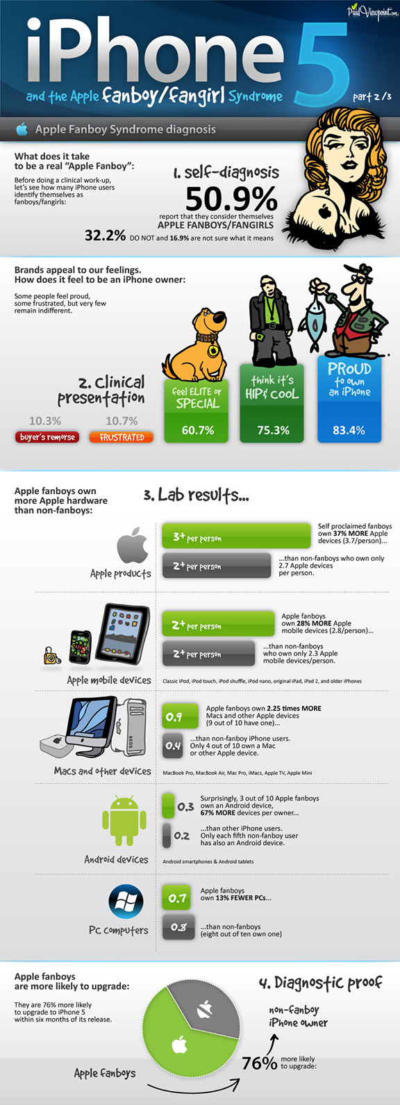 Apple infographic software