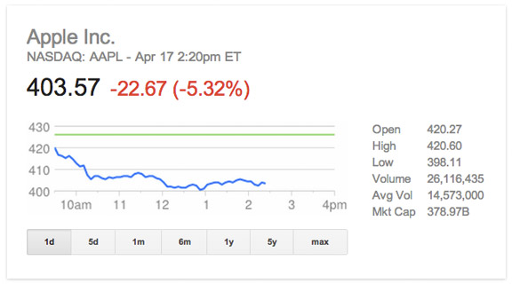 Apple-stock-down-1