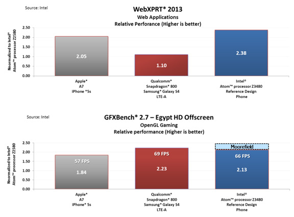 intel-benchmarks-1