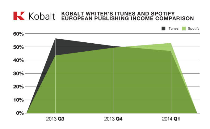Kobalt-iTunes-and-Spotift-revenue-in-Europe