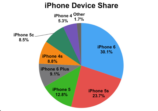 apple iphone market structure