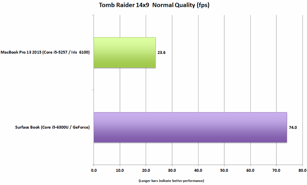 surface_book_vs_macbook_pro_13_tomb_raider_14x9_normal-100623041-orig-1