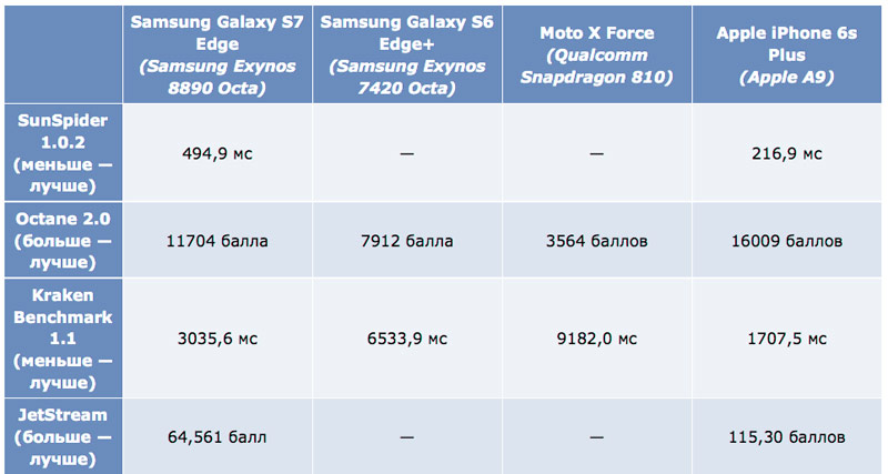 Galaxy-s7-vs-iPhone-6s-loose-1