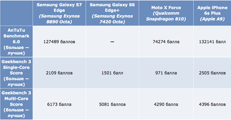 Galaxy-s7-vs-iPhone-6s-loose-4