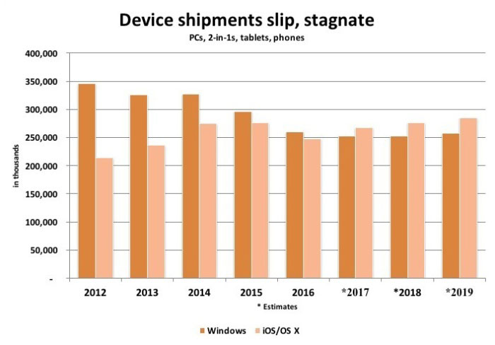 device-shipments-slip-1